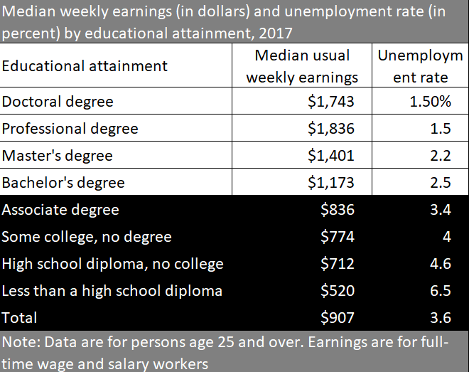 Labor Statistics Table  Education Level and Earnings